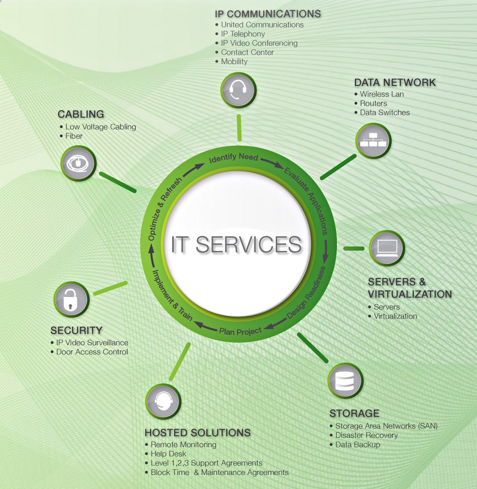 Teoma Systems IT Services Wheel